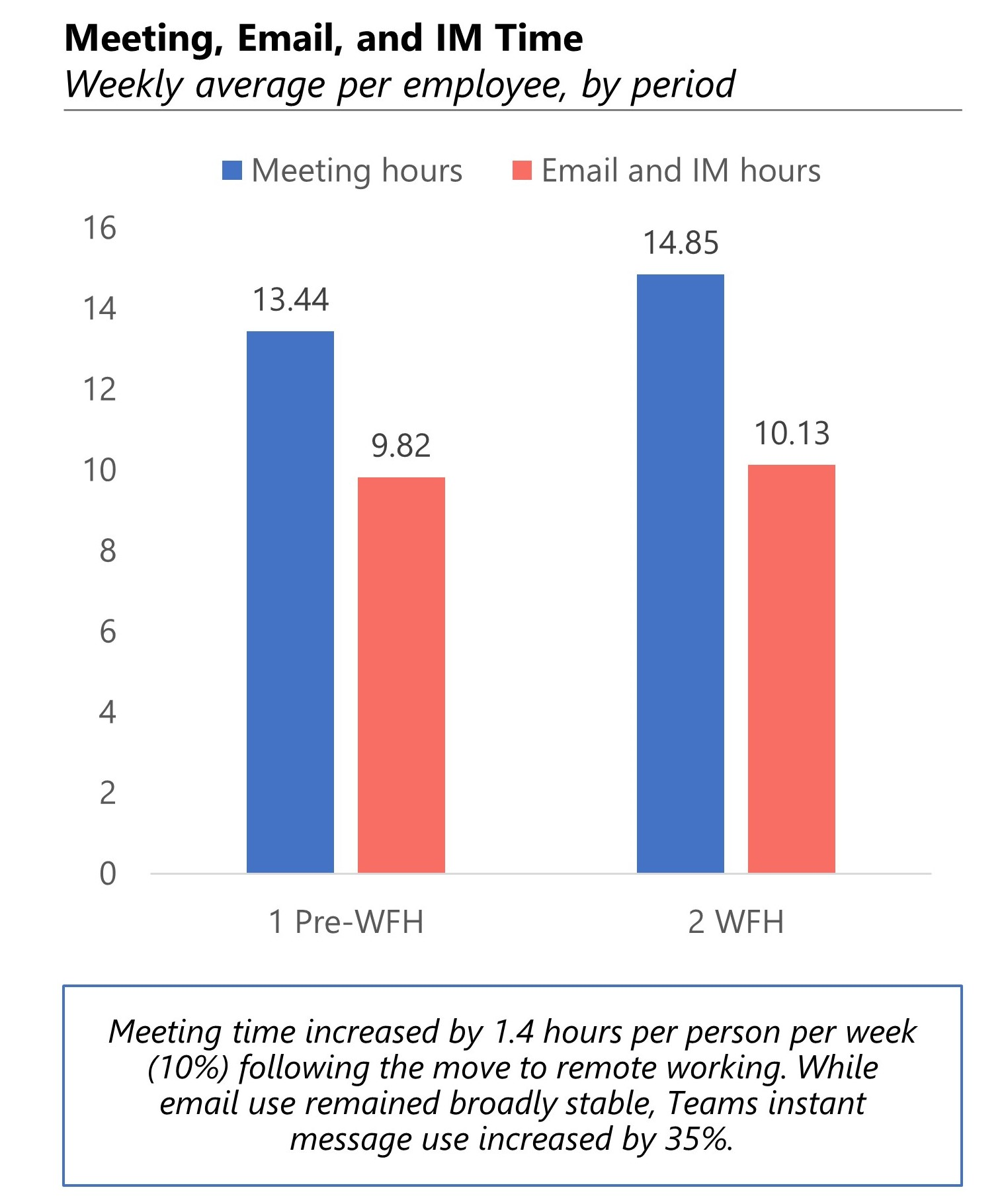 Bar chart comparing meeting, email and IM hours pre-work from home and during the work-from-home period